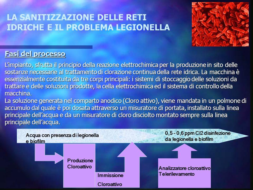 Verificare l efficacia del Cloro attivo come agente disinfettante diffuso della rete idrica nei confronti della legionella tramite lesecuzione di prelievi in accordo alle linee guida ministeriali.