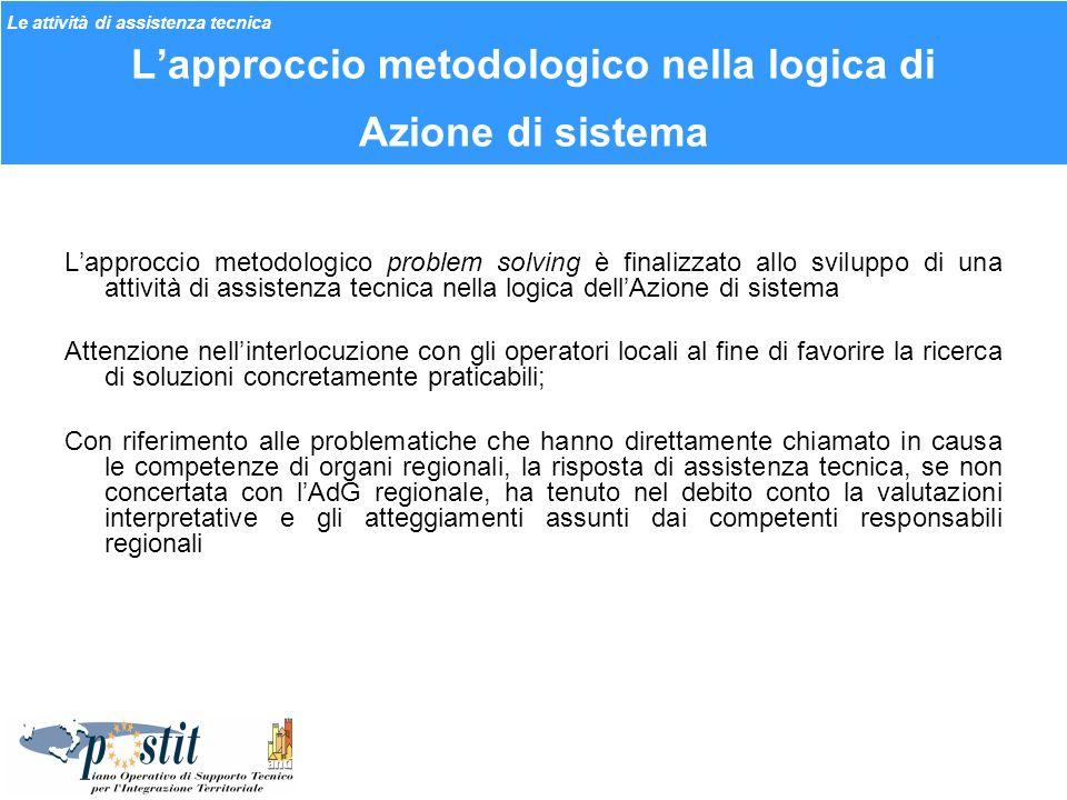 Lapproccio metodologico nella logica di Azione di sistema Lapproccio metodologico problem solving è finalizzato allo sviluppo di una attività di assis