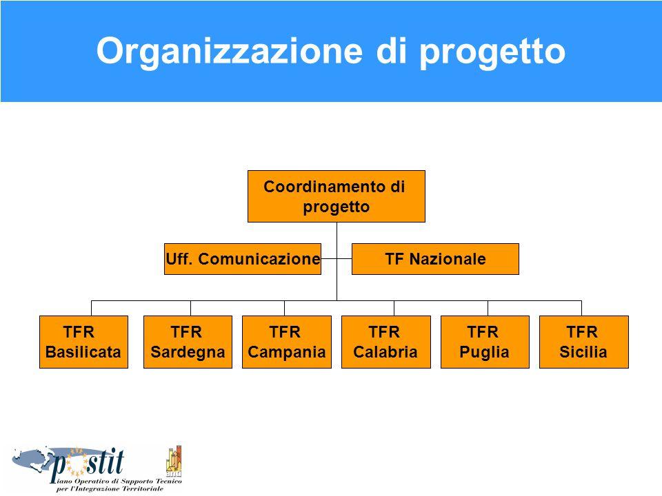 Organizzazione di progetto Coordinamento di progetto TFR Campania TFR Sardegna TFR Puglia TFR Calabria TFR Basilicata TFR Sicilia TF NazionaleUff. Com