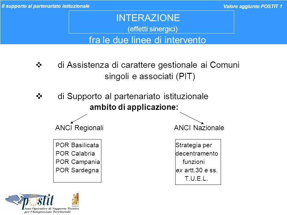 INTERAZIONE (effetti sinergici) fra le due linee di intervento di Assistenza di carattere gestionale ai Comuni singoli e associati (PIT) di Supporto a