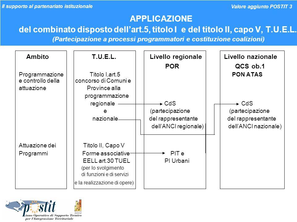 I Workshop nella strategia operativa AT POSTIT Evoluzione dei workshop (nella forma sperimentata nel mese di aprile in Basilicata ed in Sicilia, in tema di appalti per laffidamento dei servizi tecnici c.d.