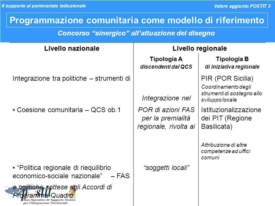 Programmazione comunitaria come modello di riferimento Livello nazionale Livello regionale Tipologia A discendenti dal QCS Tipologia B di iniziativa r