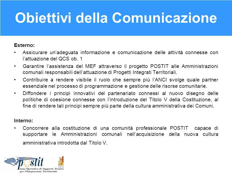Obiettivi della Comunicazione Esterno: Assicurare unadeguata informazione e comunicazione delle attività connesse con lattuazione del QCS ob. 1 Garant