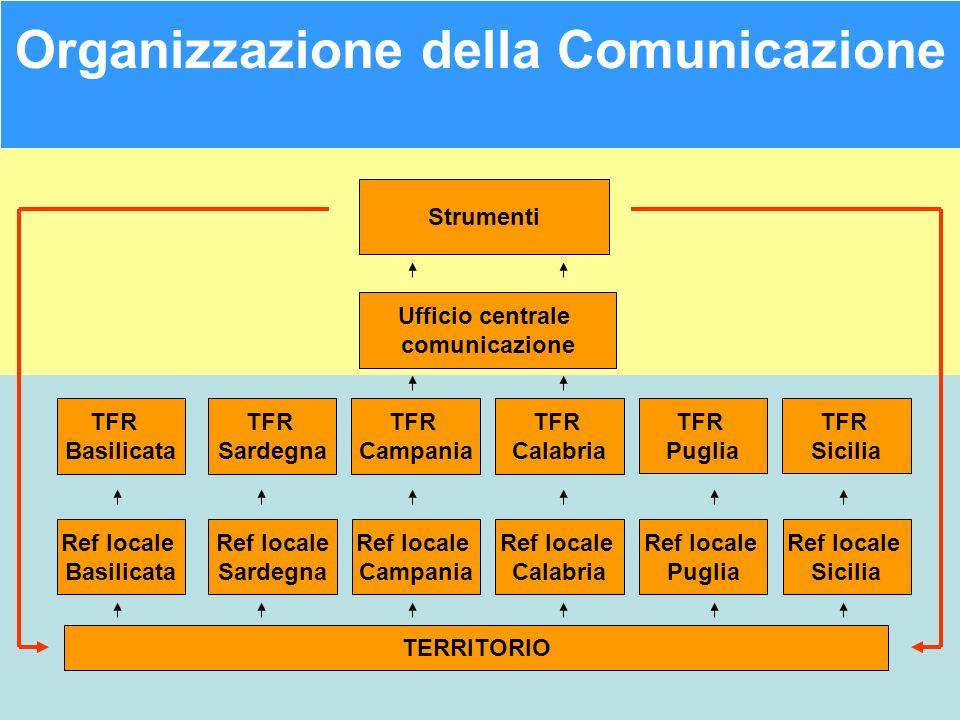 Organizzazione della Comunicazione Ufficio centrale comunicazione TFR Campania TFR Sardegna TFR Puglia TFR Calabria TFR Basilicata TFR Sicilia Ref loc