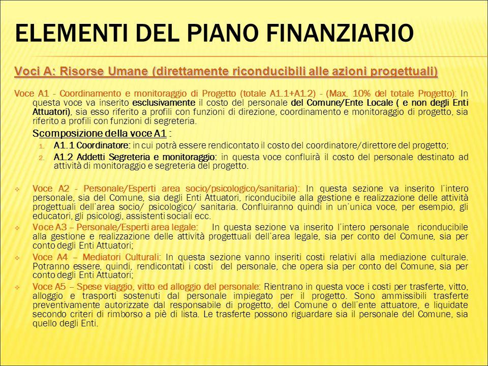 ELEMENTI DEL PIANO FINANZIARIO Voci A: Risorse Umane (direttamente riconducibili alle azioni progettuali) Voce A1 - Coordinamento e monitoraggio di Progetto (totale A1.1+A1.2) - (Max.