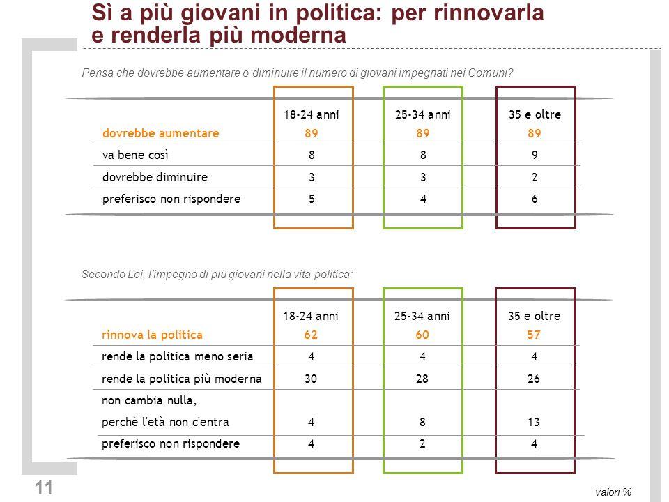 11 Sì a più giovani in politica: per rinnovarla e renderla più moderna valori % Pensa che dovrebbe aumentare o diminuire il numero di giovani impegnati nei Comuni.