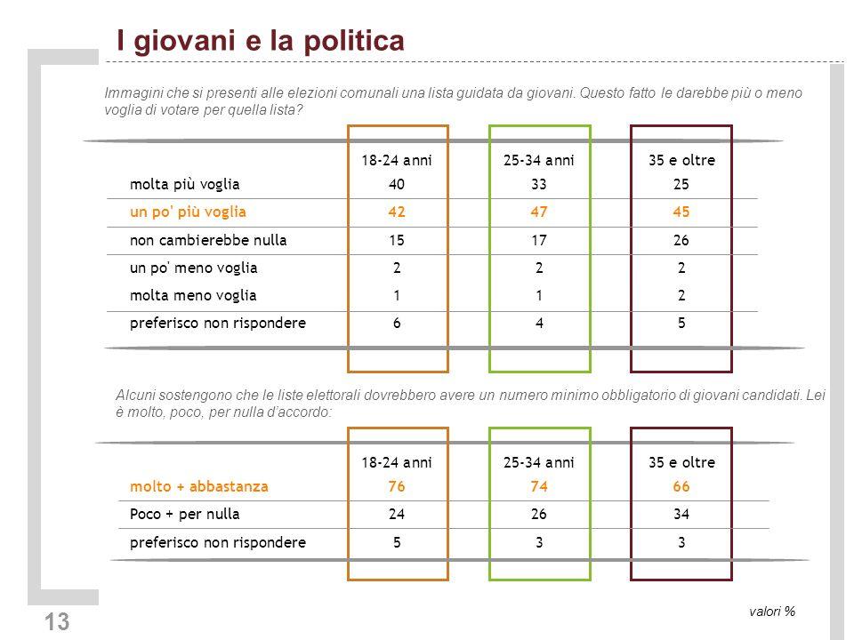 13 I giovani e la politica valori % Immagini che si presenti alle elezioni comunali una lista guidata da giovani.