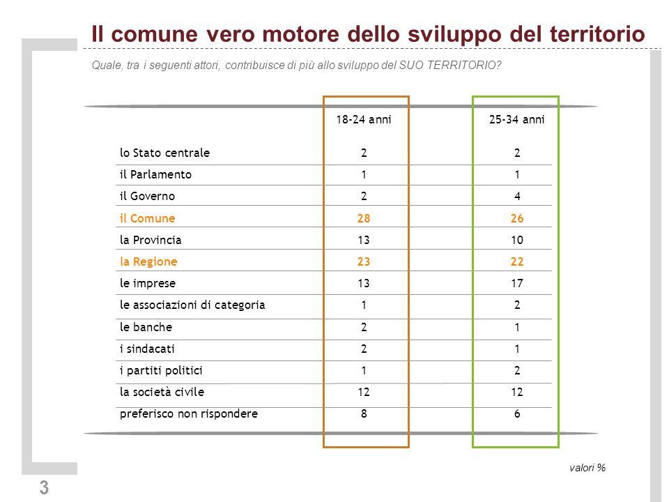 3 Il comune vero motore dello sviluppo del territorio Quale, tra i seguenti attori, contribuisce di più allo sviluppo del SUO TERRITORIO.