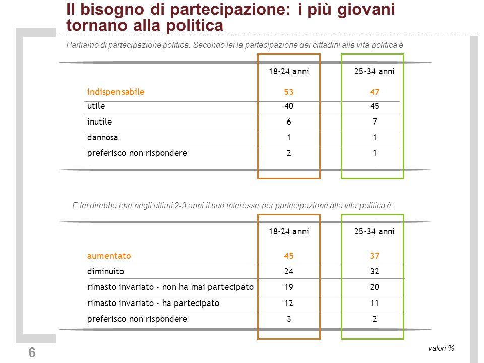 6 Il bisogno di partecipazione: i più giovani tornano alla politica Parliamo di partecipazione politica.