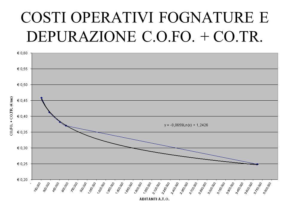 COSTI OPERATIVI FOGNATURE E DEPURAZIONE C.O.FO. + CO.TR.