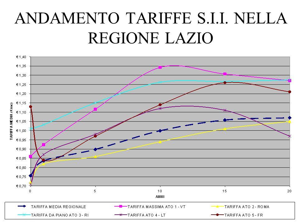 ANDAMENTO TARIFFE S.I.I. NELLA REGIONE LAZIO