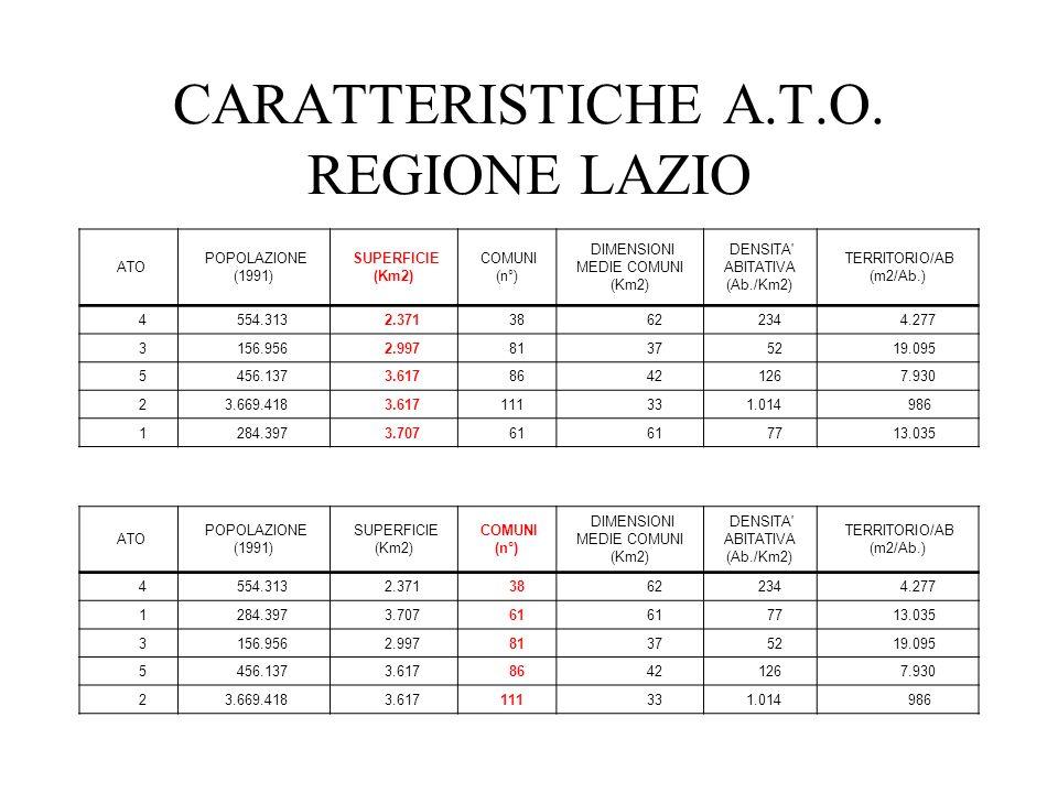 CARATTERISTICHE A.T.O. REGIONE LAZIO ATO POPOLAZIONE (1991) SUPERFICIE (Km2) COMUNI (n°) DIMENSIONI MEDIE COMUNI (Km2) DENSITA' ABITATIVA (Ab./Km2) TE