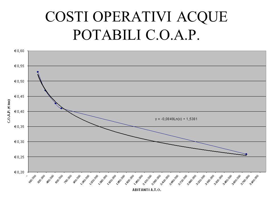 COSTI OPERATIVI ACQUE POTABILI C.O.A.P.
