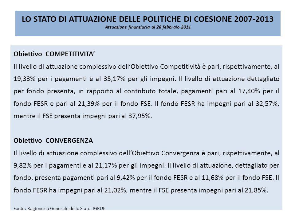 LO STATO DI ATTUAZIONE DELLE POLITICHE DI COESIONE 2007-2013 Attuazione finanziaria al 28 febbraio 2011 Obiettivo COMPETITIVITA Il livello di attuazione complessivo dellObiettivo Competitività è pari, rispettivamente, al 19,33% per i pagamenti e al 35,17% per gli impegni.