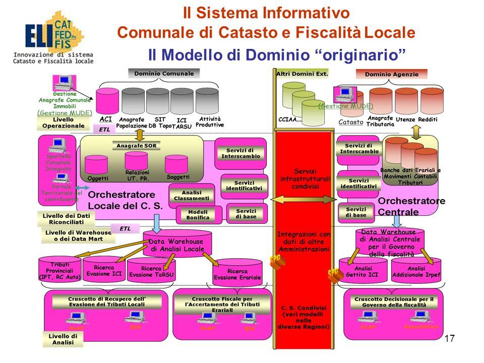 17 Il Modello di Dominio originario Il Sistema Informativo Comunale di Catasto e Fiscalità Locale