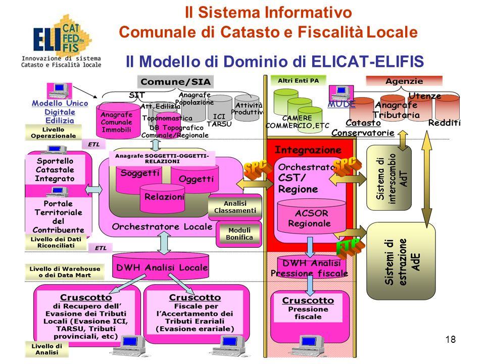 18 Il Modello di Dominio di ELICAT-ELIFIS Moduli Bonifica Analisi Classamenti Il Sistema Informativo Comunale di Catasto e Fiscalità Locale