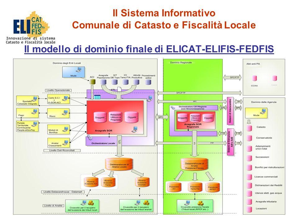 19 Il Sistema Informativo Comunale di Catasto e Fiscalità Locale Il modello di dominio finale di ELICAT-ELIFIS-FEDFIS