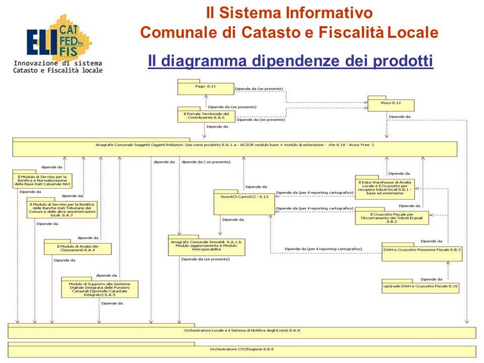 20 Il Sistema Informativo Comunale di Catasto e Fiscalità Locale Il diagramma dipendenze dei prodotti