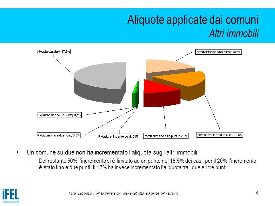 5 Aliquote applicate dai comuni Gli interventi nel complesso Nel complesso, il 53% dei Comuni attua manovre di aumento delluna o dellaltra aliquota rispetto alle misure di legge, generalmente orientate allaumento dellaliquota sugli altri immobili (50,6%), accompagnate dallinvarianza (24,3%) o dallaumento dellaliquota anche sullabitazione principale (23%).