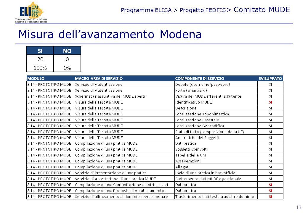 Programma ELISA > Progetto FEDFIS > Comitato MUDE Misura dellavanzamento Modena 13