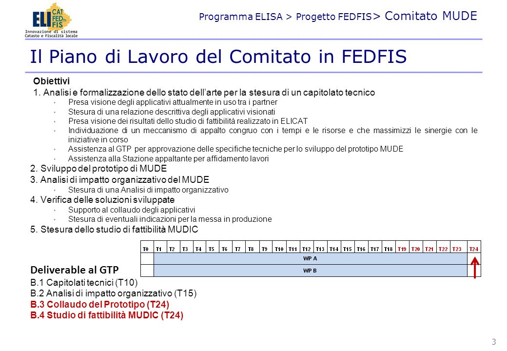 Programma ELISA > Progetto FEDFIS > Comitato MUDE Obiettivi 1. Analisi e formalizzazione dello stato dellarte per la stesura di un capitolato tecnico