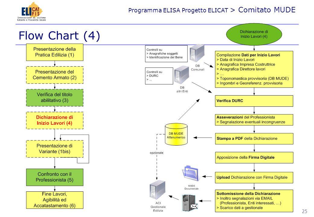 Programma ELISA Progetto ELICAT > Comitato MUDE Flow Chart (5) 26