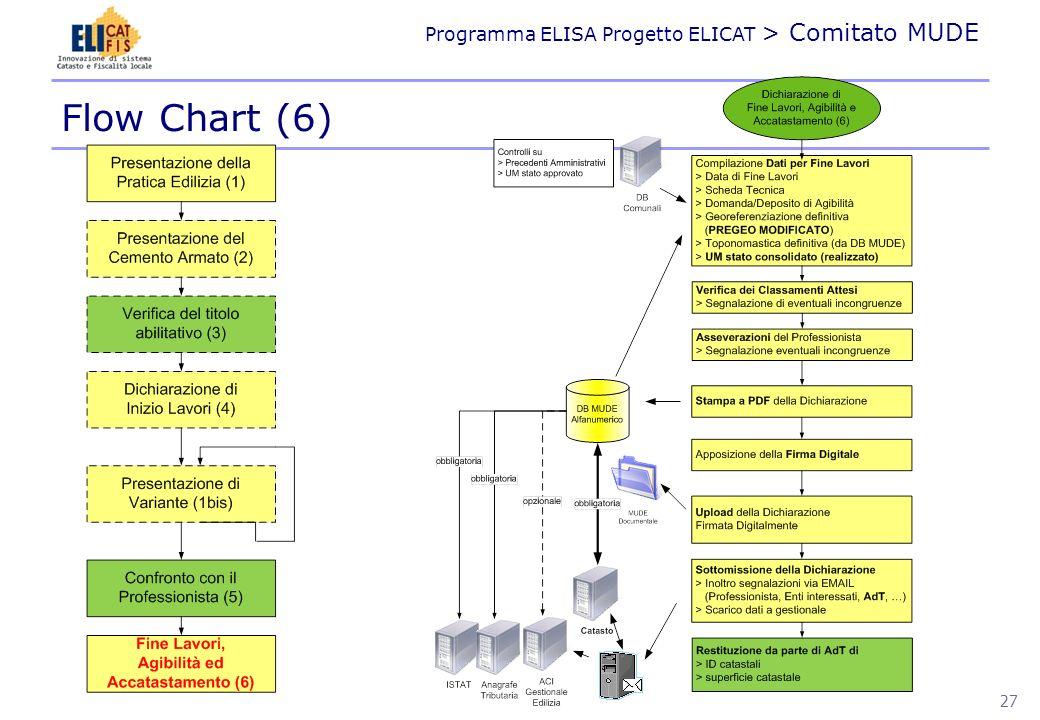 Programma ELISA Progetto ELICAT > Comitato MUDE ARCHITETTURA 28