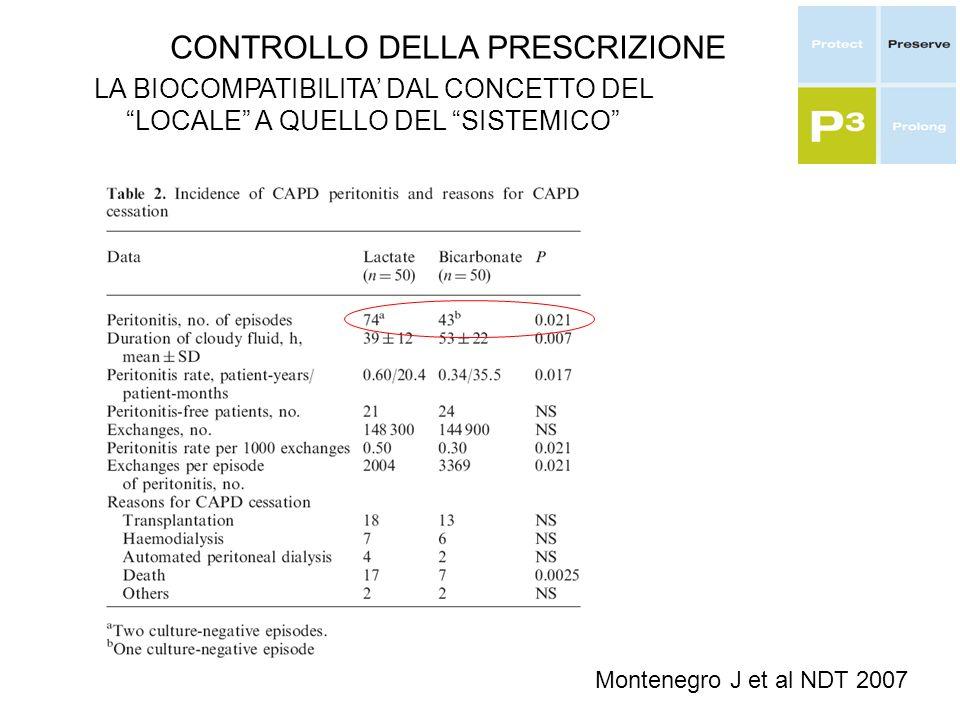 CONTROLLO DELLA PRESCRIZIONE LA BIOCOMPATIBILITA DAL CONCETTO DEL LOCALE A QUELLO DEL SISTEMICO Montenegro J et al NDT 2007