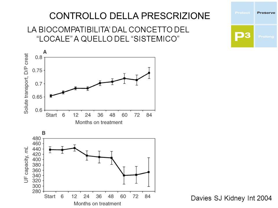 CONTROLLO DELLA PRESCRIZIONE LA BIOCOMPATIBILITA DAL CONCETTO DEL LOCALE A QUELLO DEL SISTEMICO Davies SJ Kidney Int 2004