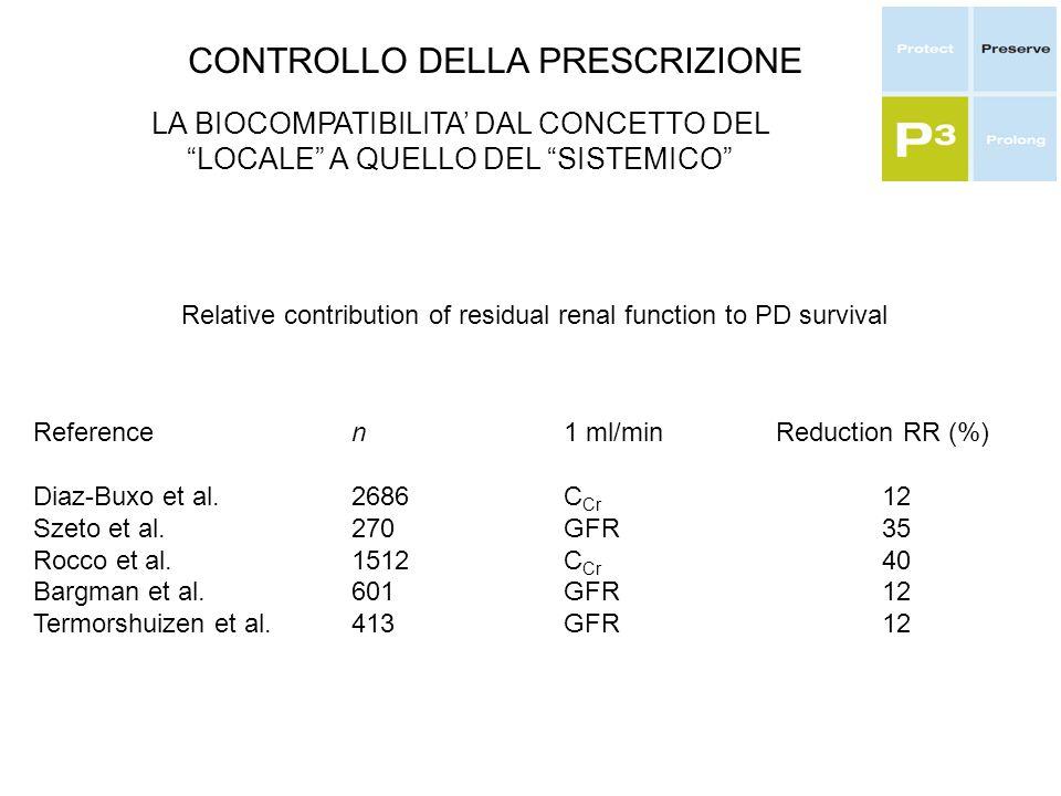 CONTROLLO DELLA PRESCRIZIONE LA BIOCOMPATIBILITA DAL CONCETTO DEL LOCALE A QUELLO DEL SISTEMICO Referencen1 ml/minReduction RR (%) Diaz-Buxo et al.