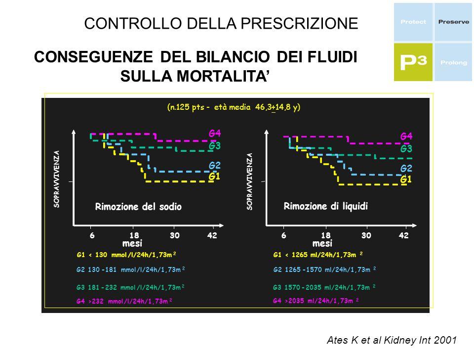 CONTROLLO DELLA PRESCRIZIONE K. et al.