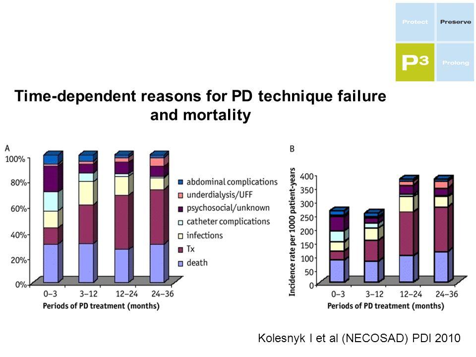 0 20 40 60 1234 infezioni Catetere Psicosociali UFF/Adequacy Kolesnyk I et al (NECOSAD) PDI 2010 Time-dependent reasons for PD technique failure and mortality Incidenza per 1000 anni/p