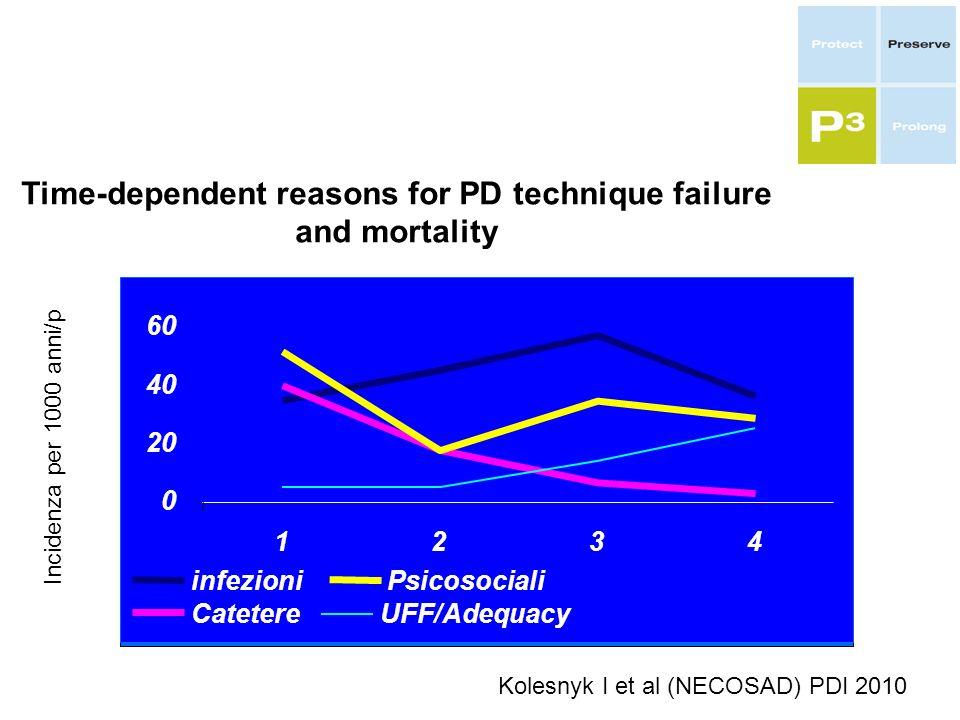 Kolesnyk I et al (NECOSAD) PDI 2010 Time-dependent reasons for PD technique failure and mortality