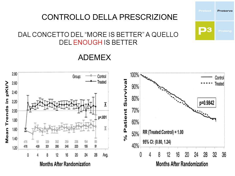 CONTROLLO DELLA PRESCRIZIONE DAL CONCETTO DEL MORE IS BETTER A QUELLO DEL ENOUGH IS BETTER ADEMEX