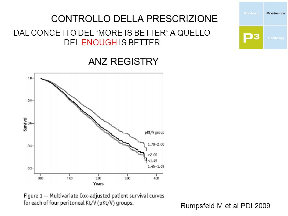 CONTROLLO DELLA PRESCRIZIONE DAL CONCETTO DEL MORE IS BETTER A QUELLO DEL ENOUGH IS BETTER ANZ REGISTRY Rumpsfeld M et al PDI 2009