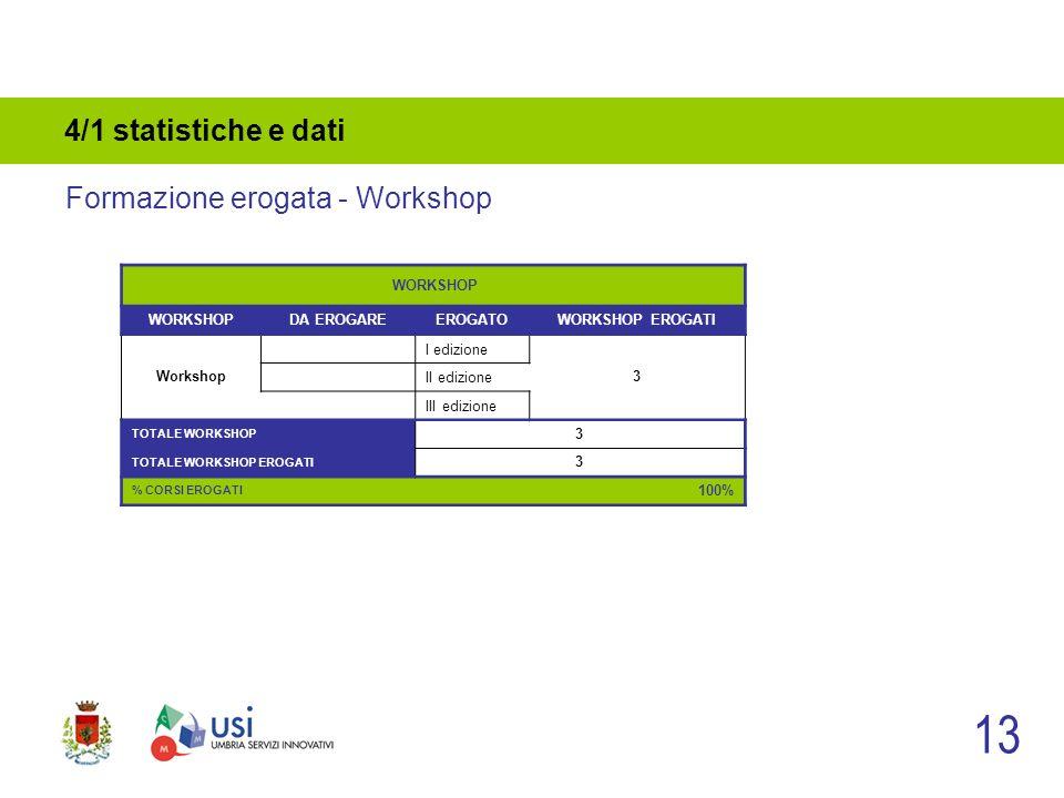 4/1 statistiche e dati 13 Formazione erogata - Workshop WORKSHOP DA EROGAREEROGATOWORKSHOP EROGATI Workshop I edizione 3 II edizione III edizione TOTA