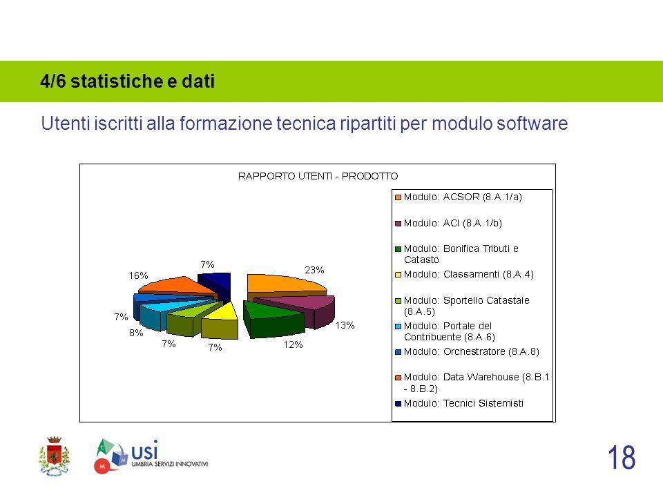 4/6 statistiche e dati 18 Utenti iscritti alla formazione tecnica ripartiti per modulo software