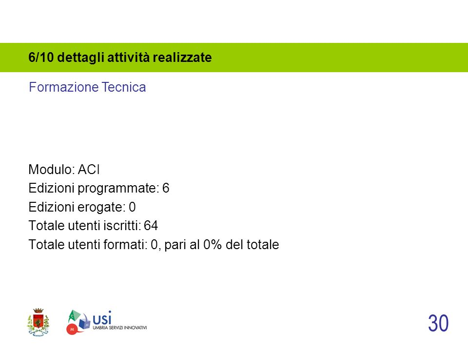 6/10 dettagli attività realizzate Modulo: ACI Edizioni programmate: 6 Edizioni erogate: 0 Totale utenti iscritti: 64 Totale utenti formati: 0, pari al 0% del totale 30 Formazione Tecnica