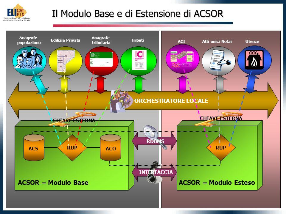 3 Anagrafe popolazione Anagrafe tributaria Edilizia PrivataTributi Atti unici NotaiUtenze ACI RDBMS INTERFACCIA ACSOR – Modulo BaseACSOR – Modulo Este
