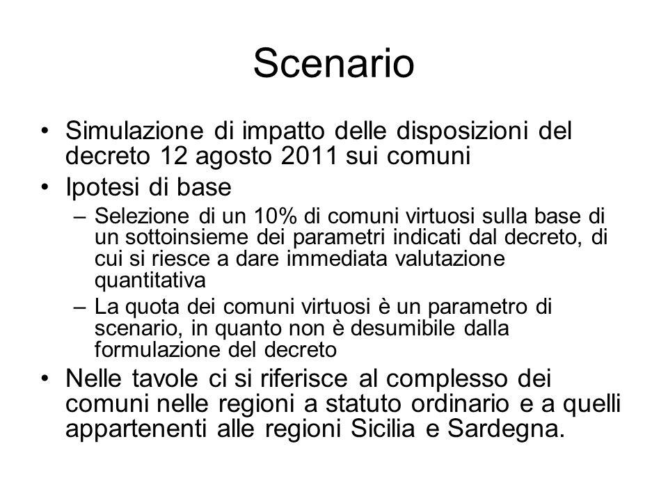 Scenario Simulazione di impatto delle disposizioni del decreto 12 agosto 2011 sui comuni Ipotesi di base –Selezione di un 10% di comuni virtuosi sulla