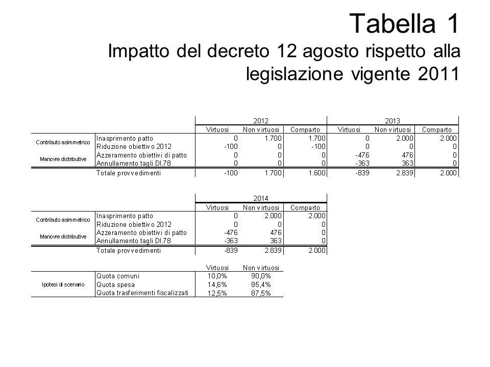 Tabella 1 Impatto del decreto 12 agosto rispetto alla legislazione vigente 2011