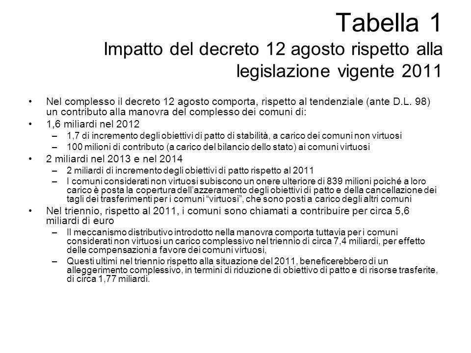Nel complesso il decreto 12 agosto comporta, rispetto al tendenziale (ante D.L. 98) un contributo alla manovra del complesso dei comuni di: 1,6 miliar