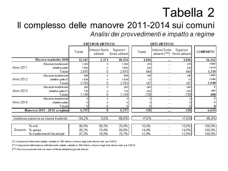 Tabella 2 Il complesso delle manovre 2010-2014 sui comuni Analisi dei provvedimenti e impatto a regime La tabella 2 illustra limpatto aggiuntivo delle manovre negli anni 2011-2014.