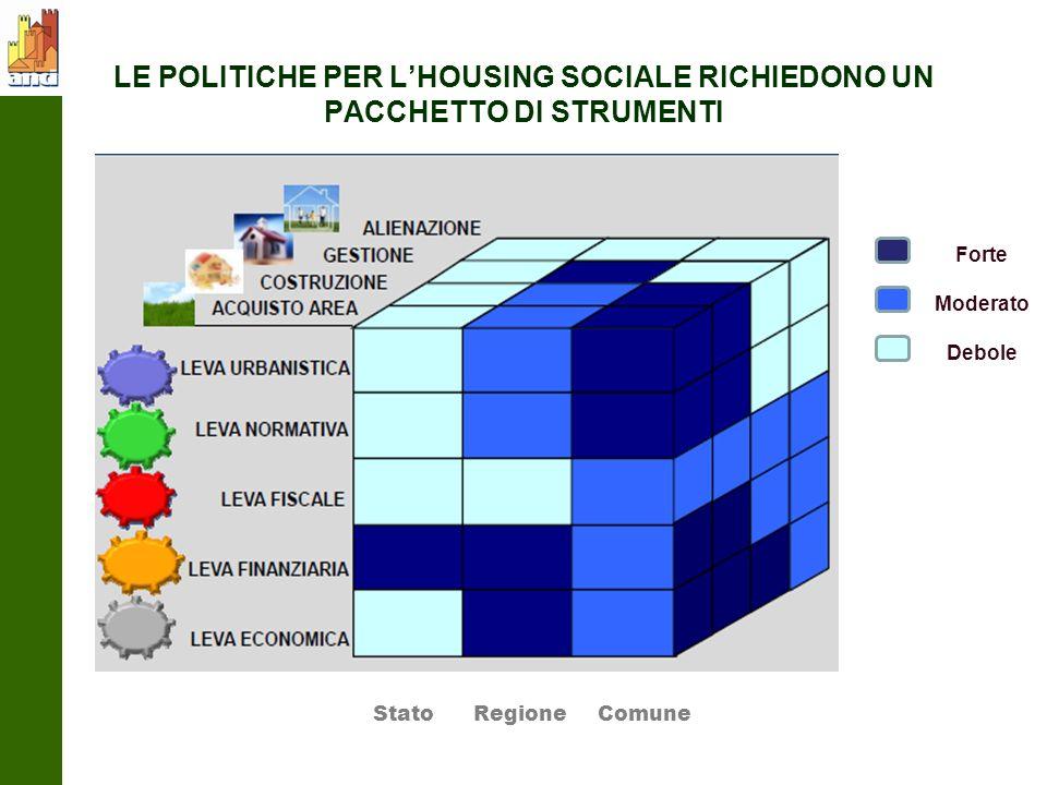 LE POLITICHE PER LHOUSING SOCIALE RICHIEDONO UN PACCHETTO DI STRUMENTI Forte Moderato Debole Stato Regione Comune