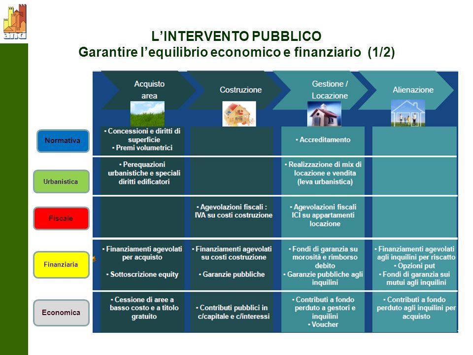 LINTERVENTO PUBBLICO Garantire lequilibrio economico e finanziario (1/2) Normativa Urbanistica Fiscale Finanziaria Economica