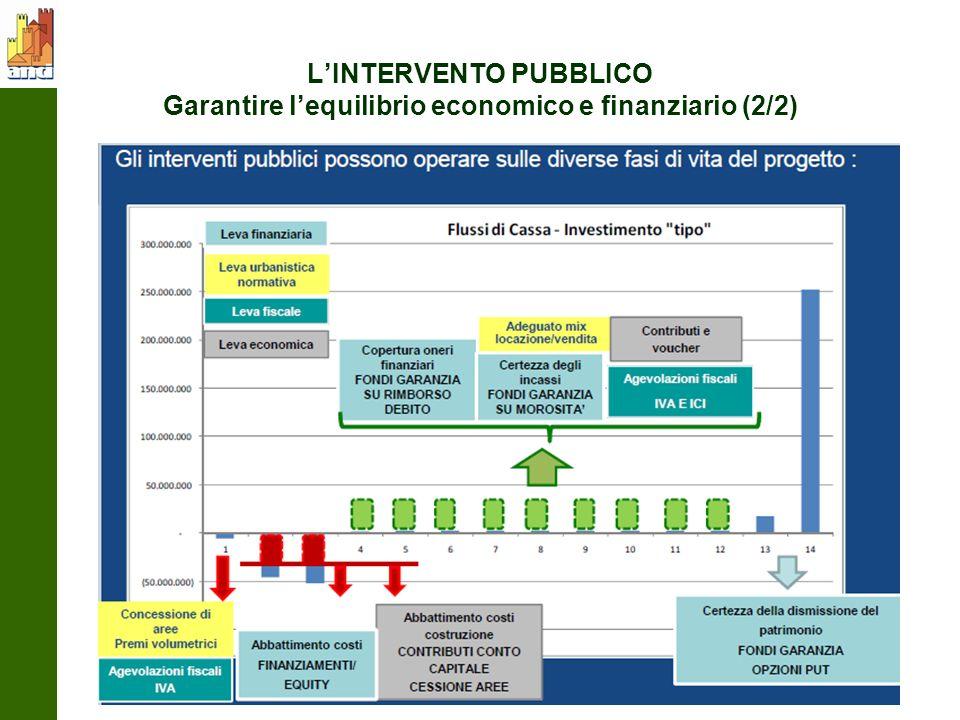 LINTERVENTO PUBBLICO Garantire lequilibrio economico e finanziario (2/2)