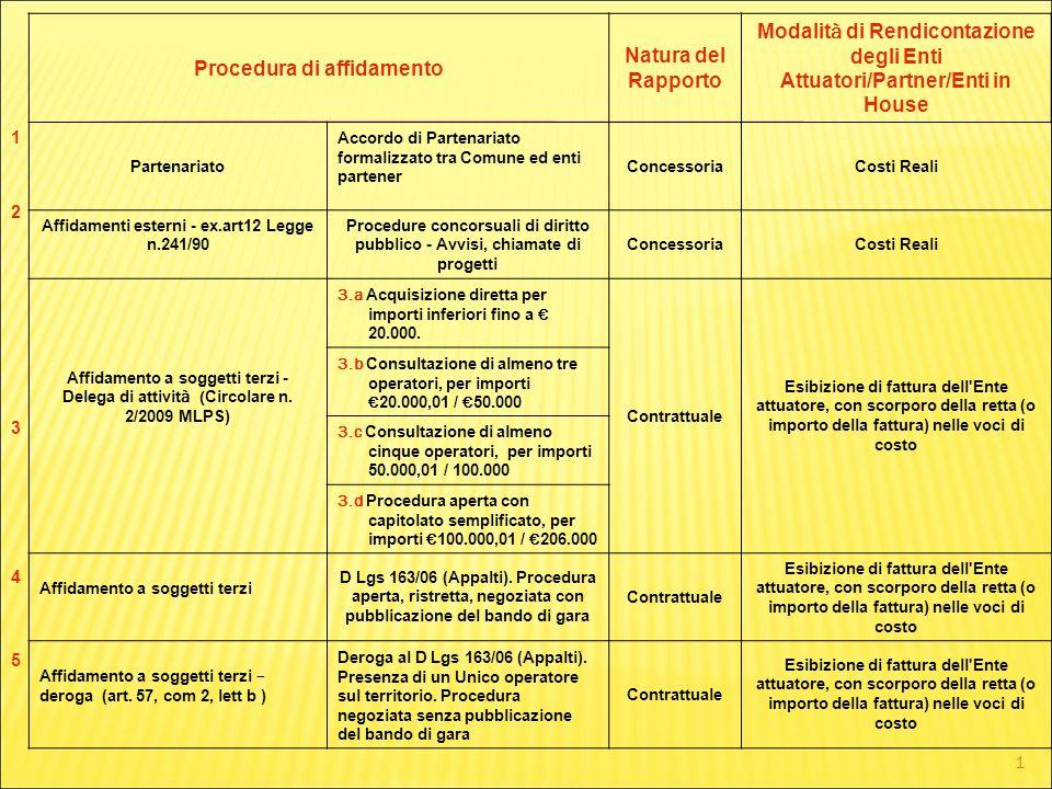1 Procedura di affidamento Natura del Rapporto Modalit à di Rendicontazione degli Enti Attuatori/Partner/Enti in House Partenariato Accordo di Partena