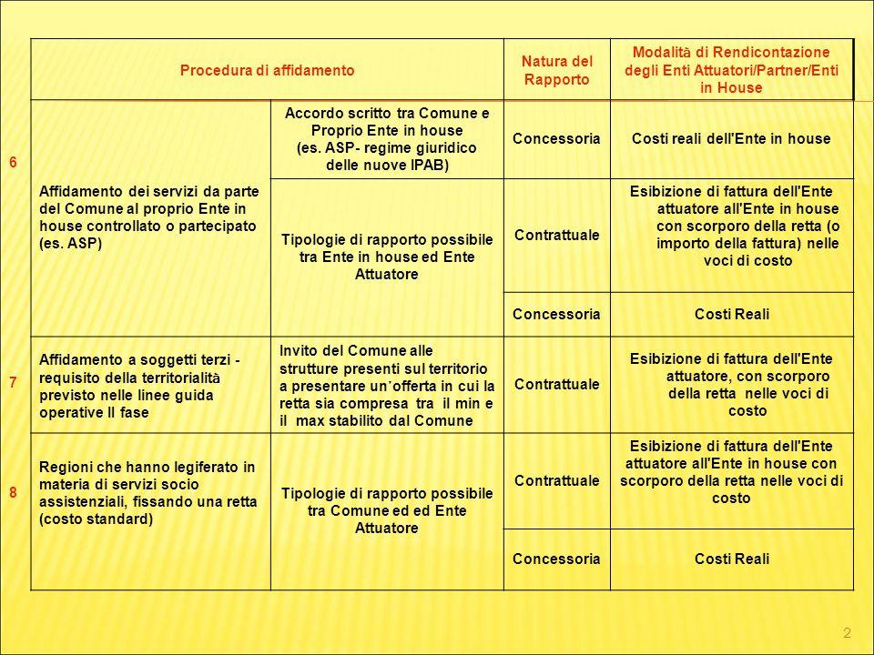 2 Procedura di affidamento Natura del Rapporto Modalit à di Rendicontazione degli Enti Attuatori/Partner/Enti in House Affidamento dei servizi da part