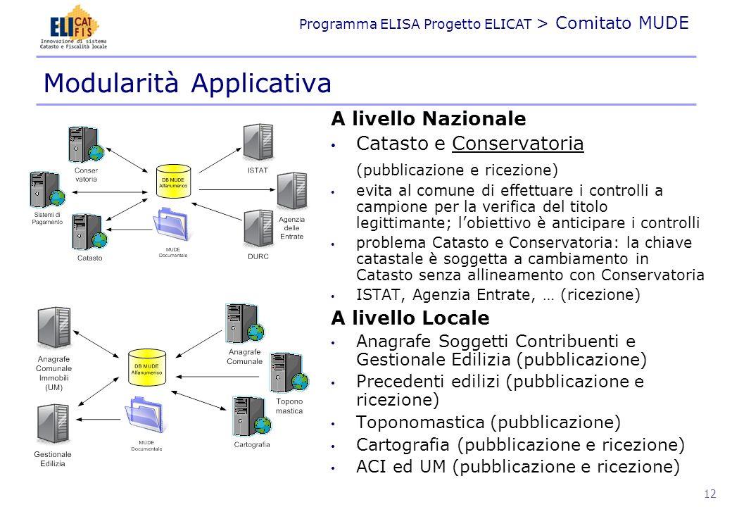 Programma ELISA Progetto ELICAT > Comitato MUDE Modularità Applicativa A livello Nazionale Catasto e Conservatoria (pubblicazione e ricezione) evita a