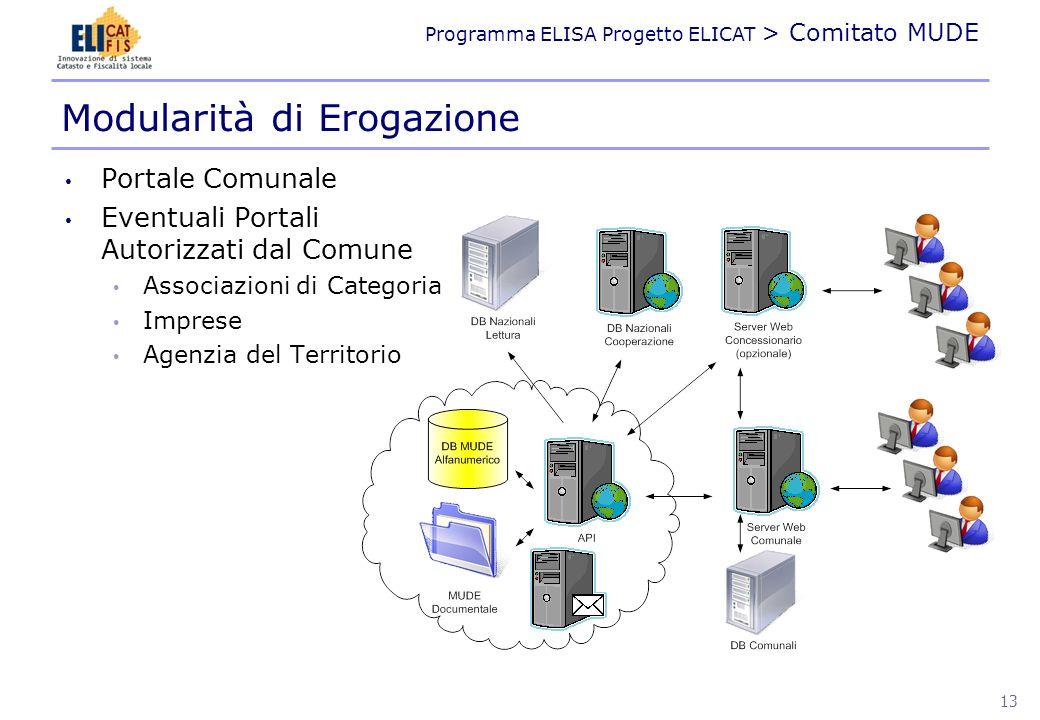 Programma ELISA Progetto ELICAT > Comitato MUDE Modularità di Erogazione Portale Comunale Eventuali Portali Autorizzati dal Comune Associazioni di Cat